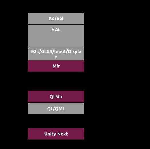 Mir/Unity-Integration [Bildquelle]