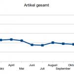 Gesamtzahl veröffentlichter Artikel je Monat