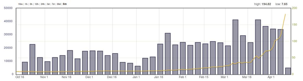Bitcoin/Euro-Wechselkurs [Quelle: blockchain.info]