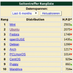Rangliste auf distrowatch.com
