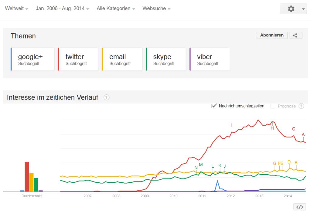 Google+ im Vergleich zu anderen Online-Diensten