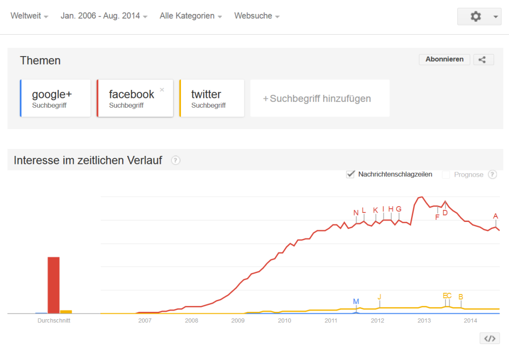 Google+ vs. Twitter vs. Facebook
